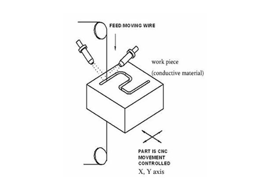 How Does Wire EDM Work?
